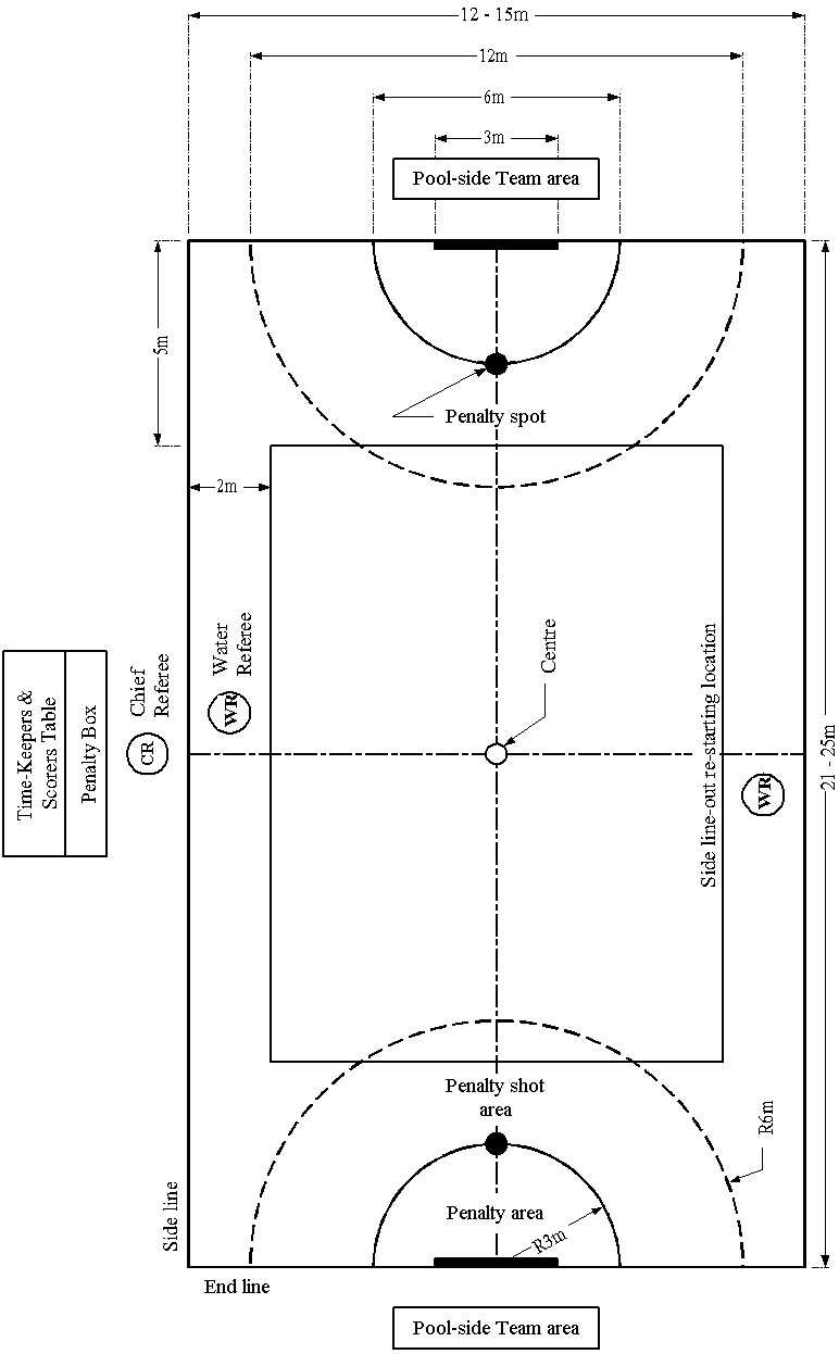 Underwater hockey specifications page for Pool layout design